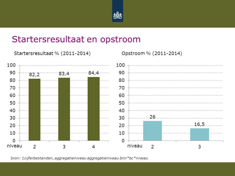 Startersresultaat en opstroom Startersresultaat % (2011-2014) Opstroom % (2011-2014) bron: 1cijferbestanden, aggregatieniveau aggregatieniveau brin*bc