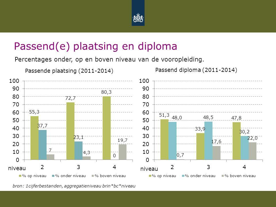 Passend(e) plaatsing en diploma Percentages onder, op en boven niveau van de vooropleiding. Passende plaatsing (2011-2014) Passend diploma (2011-2014)