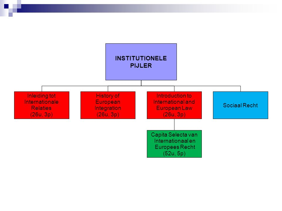 INSTITUTIONELE PIJLER Inleiding tot Internationale Relaties (26u, 3p) History of European Integration (26u, 3p) Introduction to International and European Law (26u, 3p) Capita Selecta van Internationaal en Europees Recht (52u, 5p) Sociaal Recht