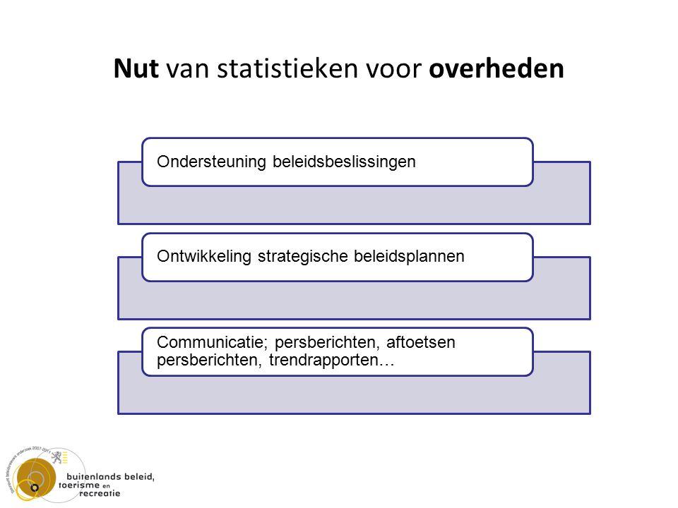 Nut van statistieken voor overheden Ondersteuning beleidsbeslissingenOntwikkeling strategische beleidsplannen Communicatie; persberichten, aftoetsen persberichten, trendrapporten…