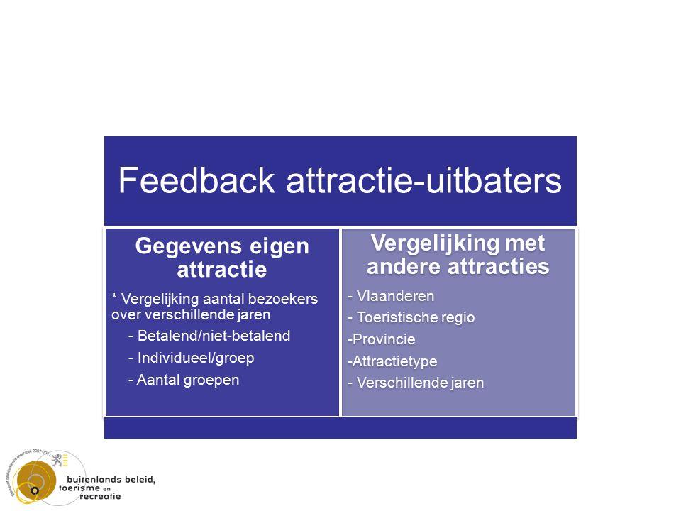 Feedback attractie-uitbaters Gegevens eigen attractie * Vergelijking aantal bezoekers over verschillende jaren - Betalend/niet-betalend - Individueel/groep - Aantal groepen Vergelijking met andere attracties - Vlaanderen - Toeristische regio -Provincie -Attractietype - Verschillende jaren