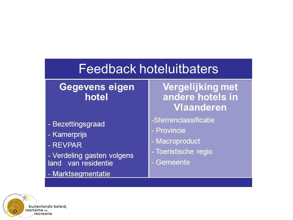 Feedback hoteluitbaters Gegevens eigen hotel - Bezettingsgraad - Kamerprijs - REVPAR - Verdeling gasten volgens land van residentie - Marktsegmentatie Vergelijking met andere hotels in Vlaanderen -Sterrenclassificatie - Provincie - Macroproduct - Toeristische regio - Gemeente