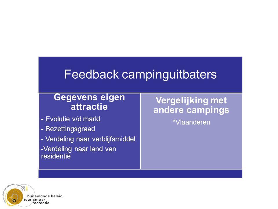 Feedback campinguitbaters Gegevens eigen attractie - Evolutie v/d markt - Bezettingsgraad - Verdeling naar verblijfsmiddel -Verdeling naar land van residentie Vergelijking met andere campings *Vlaanderen