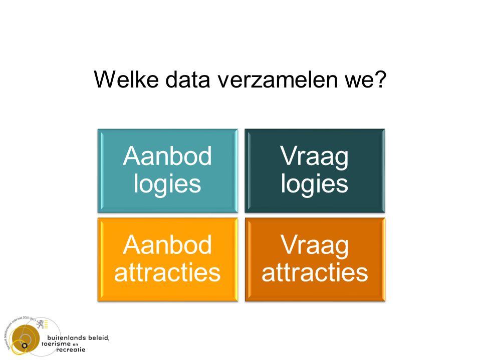 Welke data verzamelen we Aanbod logies Aanbod attracties Vraag logies Vraag attracties