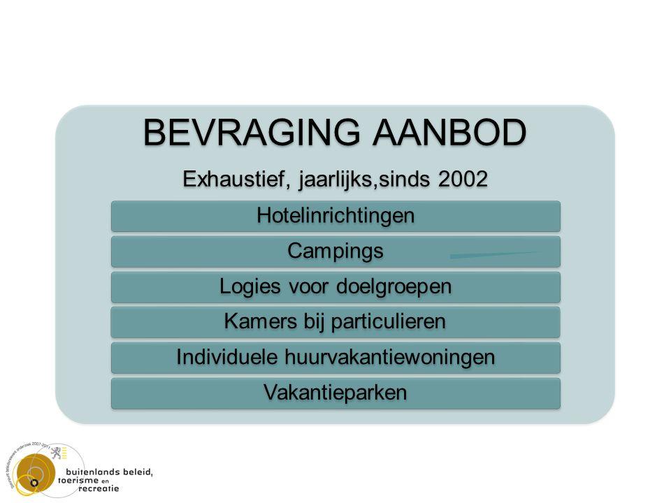 BEVRAGING AANBOD Exhaustief, jaarlijks,sinds 2002 HotelinrichtingenCampingsLogies voor doelgroepenKamers bij particulierenIndividuele huurvakantiewoningenVakantieparken