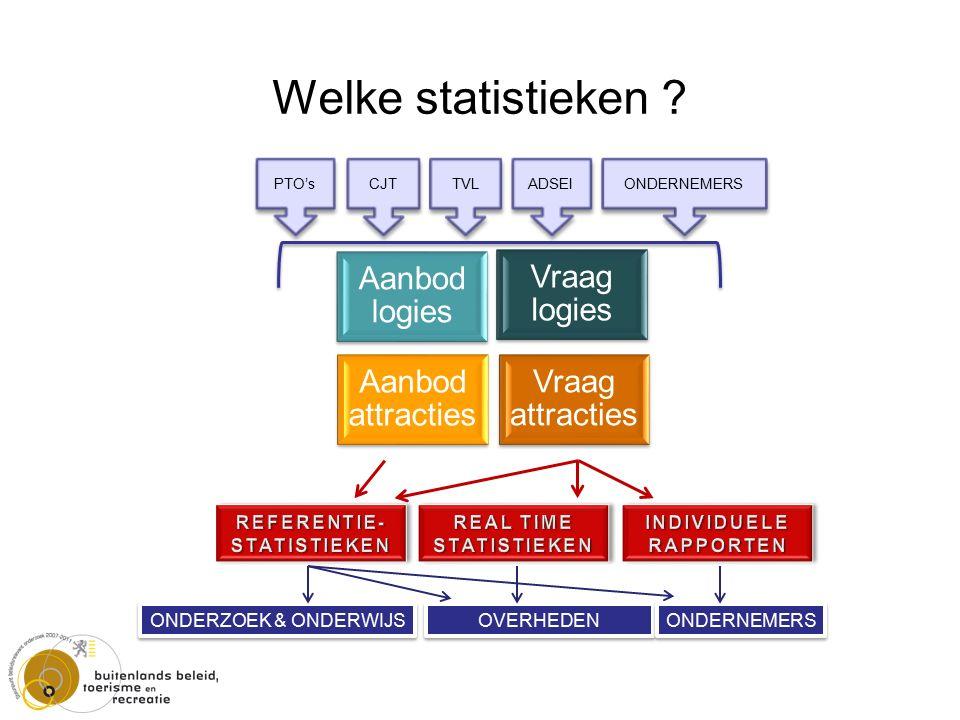 PTO's CJT TVL ONDERNEMERS Welke statistieken .