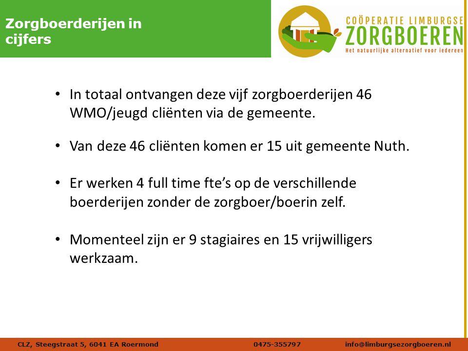 Naam afbeelding Verdana 20 DIKZorgboerderijen in cijfers CLZ, Steegstraat 5, 6041 EA Roermond 0475-355797info@limburgsezorgboeren.nl In totaal ontvangen deze vijf zorgboerderijen 46 WMO/jeugd cliënten via de gemeente.