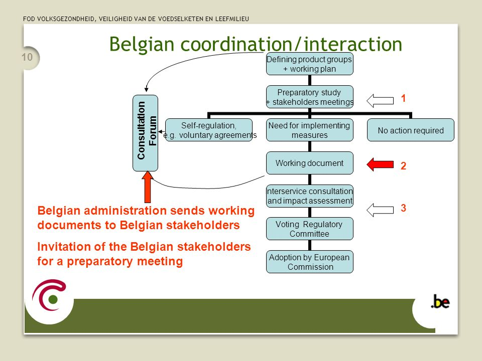FOD VOLKSGEZONDHEID, VEILIGHEID VAN DE VOEDSELKETEN EN LEEFMILIEU 10 Belgian coordination/interaction Belgian administration sends working documents to Belgian stakeholders Invitation of the Belgian stakeholders for a preparatory meeting Consultation Forum Defining product groups + working plan Preparatory study + stakeholders meetings Self-regulation, e.g.