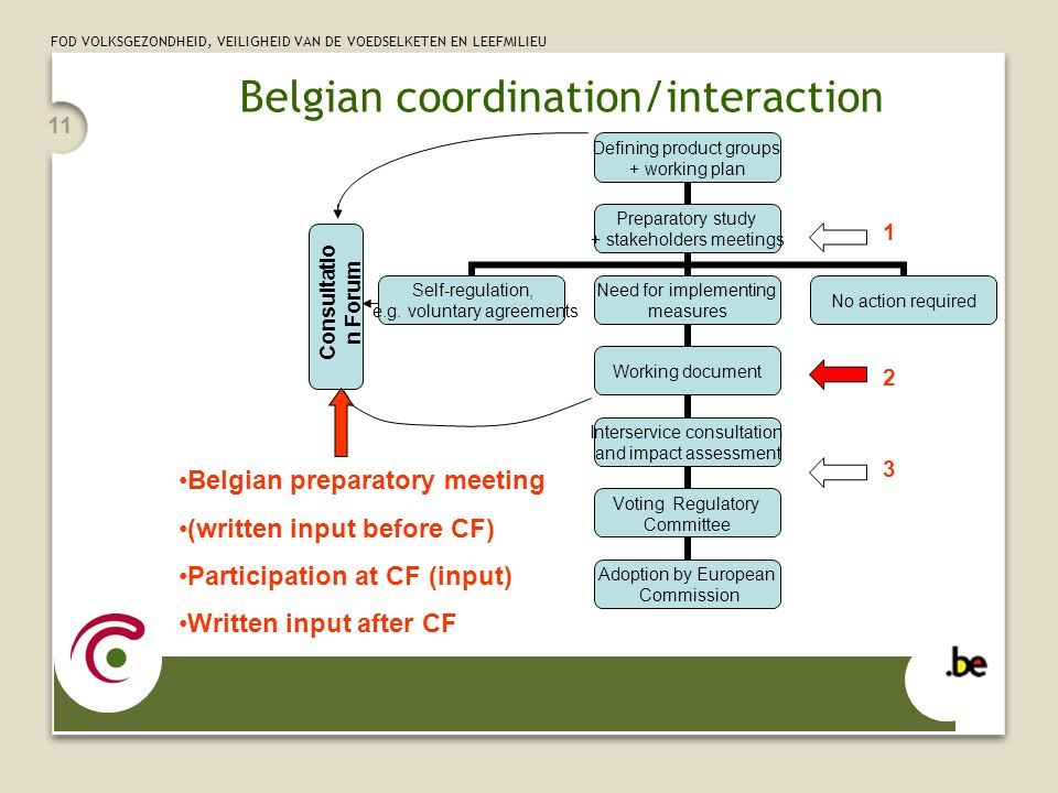 FOD VOLKSGEZONDHEID, VEILIGHEID VAN DE VOEDSELKETEN EN LEEFMILIEU 11 Belgian coordination/interaction Belgian preparatory meeting (written input before CF) Participation at CF (input) Written input after CF Consultatio n Forum Defining product groups + working plan Preparatory study + stakeholders meetings Self-regulation, e.g.