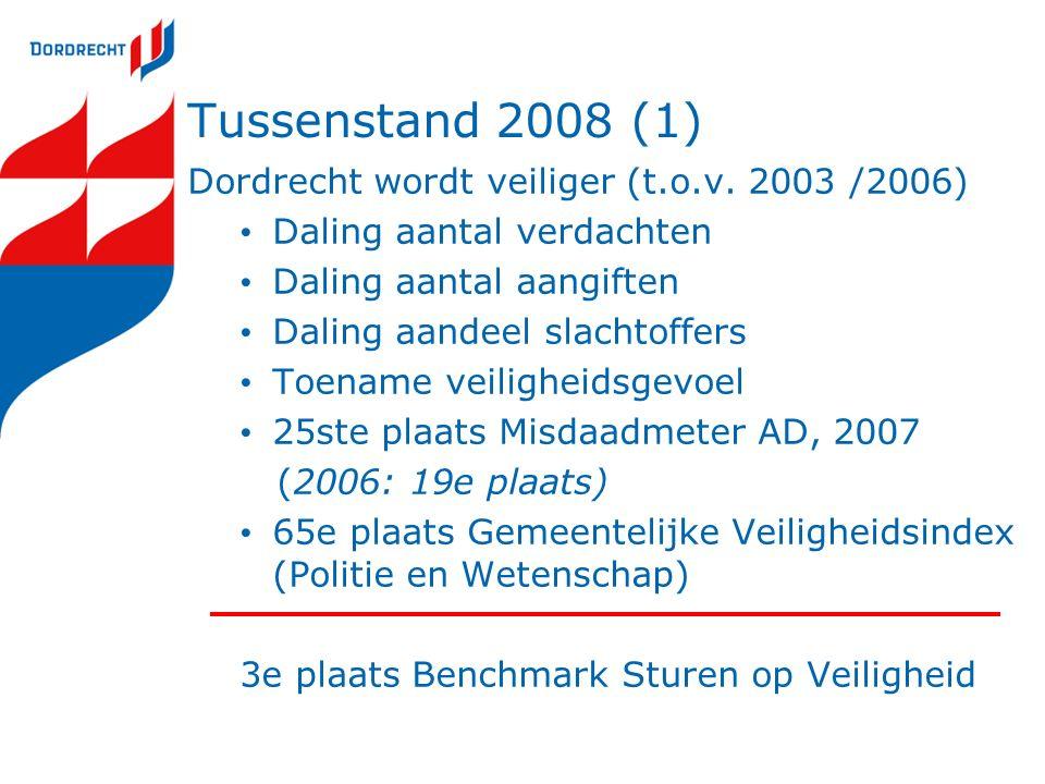 Tussenstand 2008 (1) Dordrecht wordt veiliger (t.o.v.