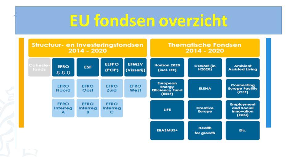 EU fondsen overzicht Overzicht fondsen