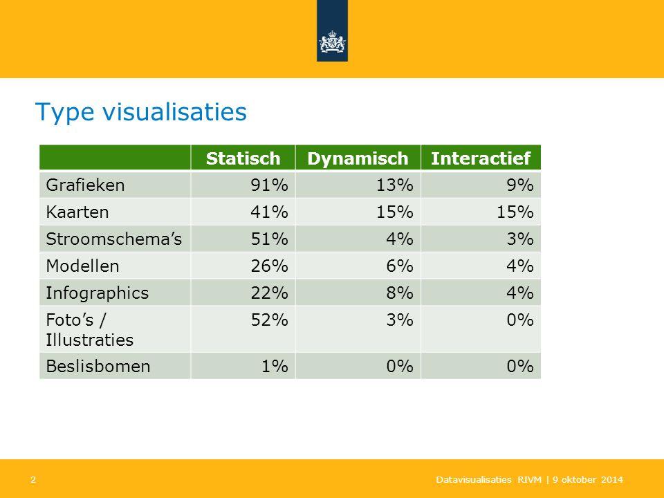 2 Type visualisaties Datavisualisaties RIVM | 9 oktober 2014 StatischDynamischInteractief Grafieken91%13%9% Kaarten41%15% Stroomschema's51%4%3% Modellen26%6%4% Infographics22%8%4% Foto's / Illustraties 52%3%0% Beslisbomen1%0%