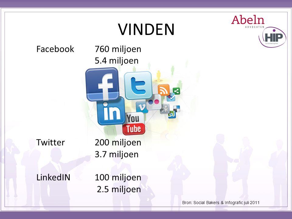 VINDEN Facebook 760 miljoen 5.4 miljoen Twitter 200 miljoen 3.7 miljoen LinkedIN100 miljoen 2.5 miljoen Bron: Social Bakers & Infografic juli 2011