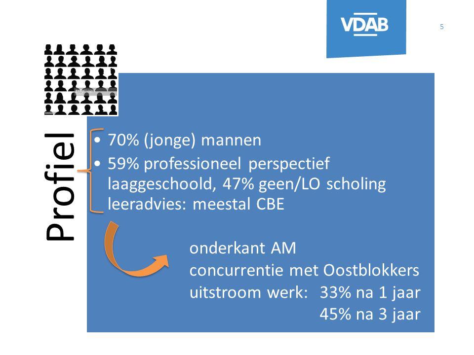 Profiel 70% (jonge) mannen 59% professioneel perspectief laaggeschoold, 47% geen/LO scholing leeradvies: meestal CBE 5 onderkant AM concurrentie met Oostblokkers uitstroom werk:33% na 1 jaar 45% na 3 jaar