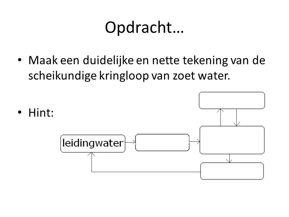 Opdracht… Maak een duidelijke en nette tekening van de scheikundige kringloop van zoet water. Hint: