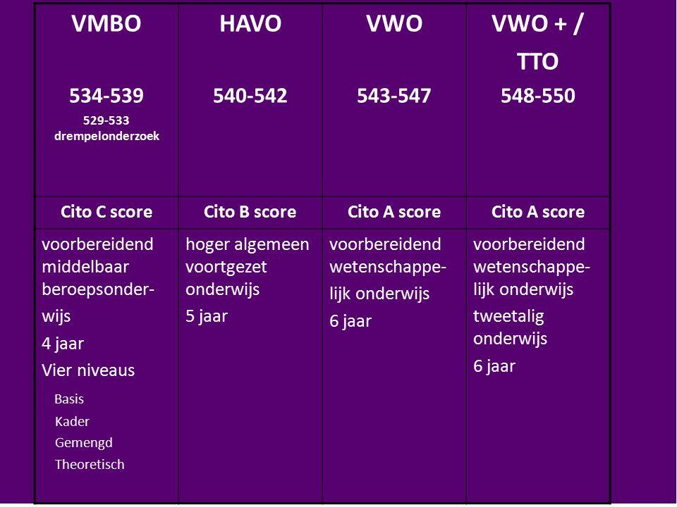 VMBO 534-539 529-533 drempelonderzoek HAVO 540-542 VWO 543-547 VWO + / TTO 548-550 Cito C scoreCito B scoreCito A score voorbereidend middelbaar beroe