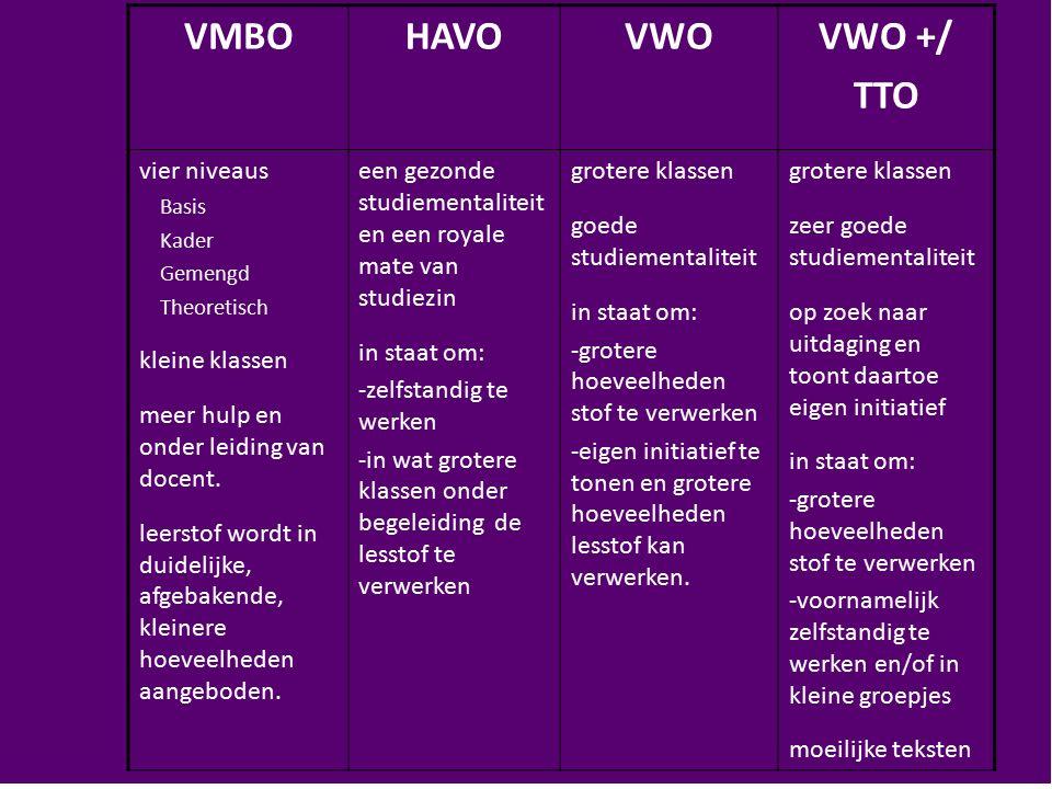 VMBOHAVOVWOVWO +/ TTO vier niveaus Basis Kader Gemengd Theoretisch kleine klassen meer hulp en onder leiding van docent. leerstof wordt in duidelijke,