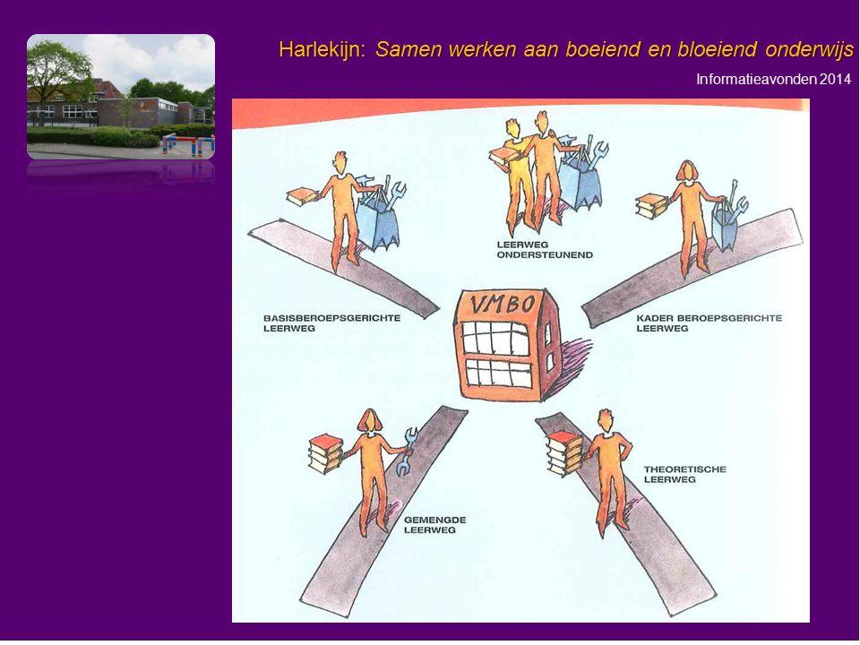 Informatieavonden 2014 Harlekijn: Samen werken aan boeiend en bloeiend onderwijs