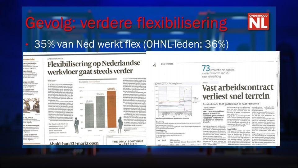 Gevolg: verdere flexibilisering 35% van Ned werkt flex (OHNL-leden: 36%)