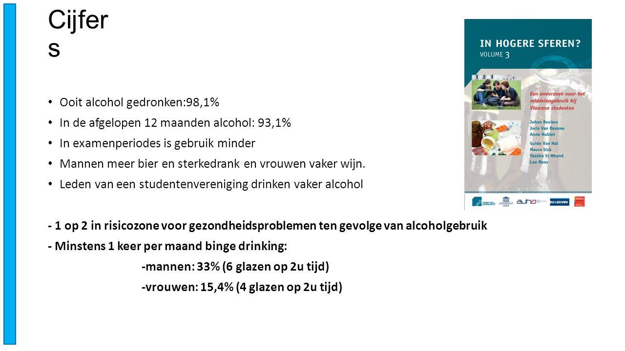 Cijfer s Ooit alcohol gedronken:98,1% In de afgelopen 12 maanden alcohol: 93,1% In examenperiodes is gebruik minder Mannen meer bier en sterkedrank en vrouwen vaker wijn.