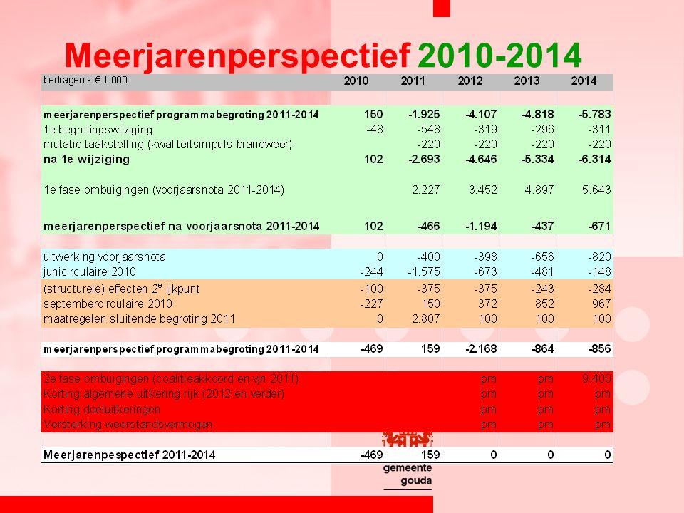 Meerjarenperspectief 2010-2014