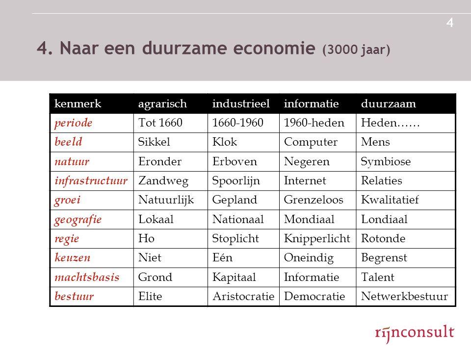 4 4. Naar een duurzame economie (3000 jaar) kenmerkagrarischindustrieelinformatieduurzaam periode Tot 16601660-19601960-hedenHeden…… beeld SikkelKlokC