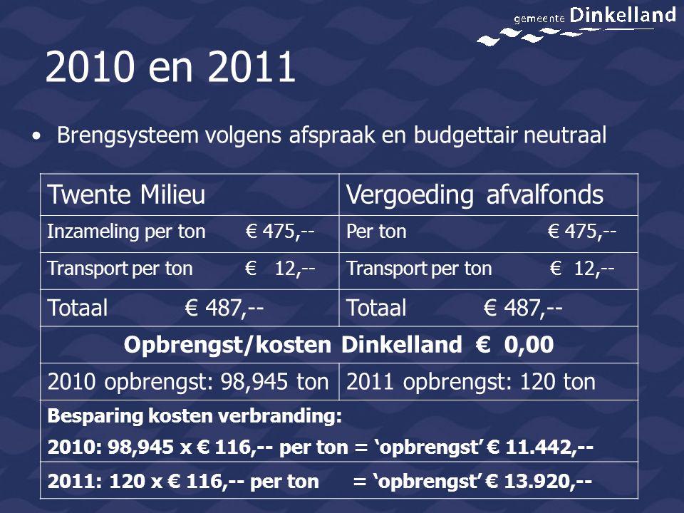 2010 en 2011 Brengsysteem volgens afspraak en budgettair neutraal Twente MilieuVergoeding afvalfonds Inzameling per ton € 475,--Per ton € 475,-- Trans