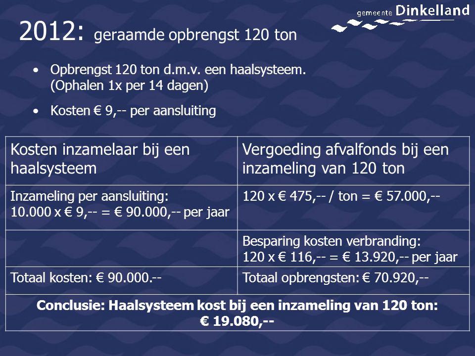 Kosten inzamelaar bij een haalsysteem Vergoeding afvalfonds bij een inzameling van 150 ton Inzameling per aansluiting: 10.000 x € 9,-- = € 90.000,-- per jaar 150 x € 475,-- / ton = € 71.250,-- Besparing kosten verbranding: 150 x € 116,-- = € 17.400,-- per jaar Totaal kosten: € 90.000.--Totaal opbrengsten: € 88.650,-- Conclusie: Haalsysteem kost bij een inzameling van 150 ton: € 1.350,-- 2012: geraamde opbrengst 150 ton Opbrengst 150 ton d.m.v.