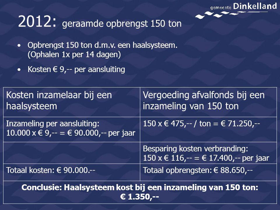 Kosten inzamelaar bij een haalsysteem Vergoeding afvalfonds bij een inzameling van 150 ton Inzameling per aansluiting: 10.000 x € 9,-- = € 90.000,-- p