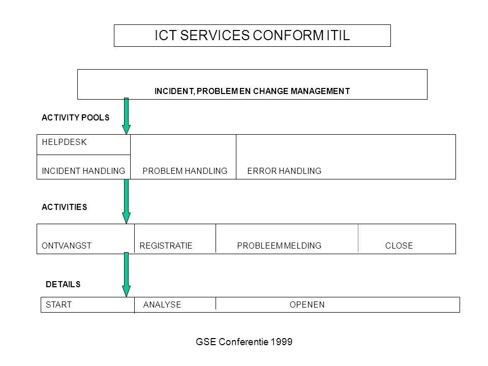 GSE Conferentie 1999 ICT SERVICES CONFORM ITIL HELPDESK INCIDENT HANDLING PROBLEM HANDLING ERROR HANDLING ACTIVITY POOLS ONTVANGSTREGISTRATIEPROBLEEM MELDING CLOSE STARTANALYSEOPENEN ACTIVITIES DETAILS INCIDENT, PROBLEM EN CHANGE MANAGEMENT