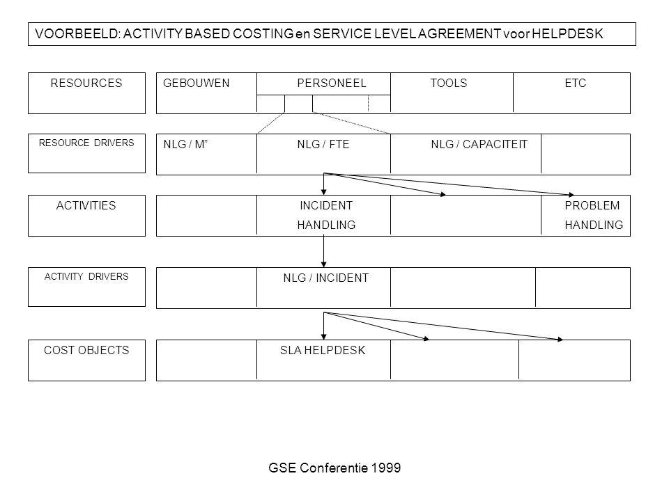 GSE Conferentie 1999 VOORBEELD: ACTIVITY BASED COSTING en SERVICE LEVEL AGREEMENT voor HELPDESK RESOURCES RESOURCE DRIVERS ACTIVITIES ACTIVITY DRIVERS COST OBJECTS GEBOUWENPERSONEELTOOLSETC NLG / M NLG / FTE NLG / CAPACITEIT INCIDENTPROBLEMHANDLING NLG / INCIDENT SLA HELPDESK