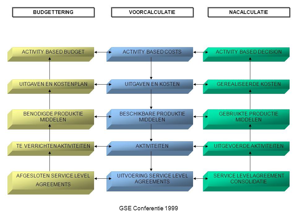 GSE Conferentie 1999 BUDGETTERINGVOORCALCULATIENACALCULATIE ACTIVITY BASED BUDGET UITGAVEN EN KOSTENPLAN BENODIGDE PRODUKTIE MIDDELEN TE VERRICHTEN AKTIVITEITEN AFGESLOTEN SERVICE LEVEL AGREEMENTS ACTIVITY BASED COSTSACTIVITY BASED DECISION UITGAVEN EN KOSTEN BESCHIKBARE PRODUKTIE MIDDELEN AKTIVITEITEN UITVOERING SERVICE LEVEL AGREEMENTS GEREALISEERDE KOSTEN GEBRUIKTE PRODUCTIE MIDDELEN UITGEVOERDE AKTIVITEITEN SERVICE LEVEL AGREEMENT CONSOLIDATIE