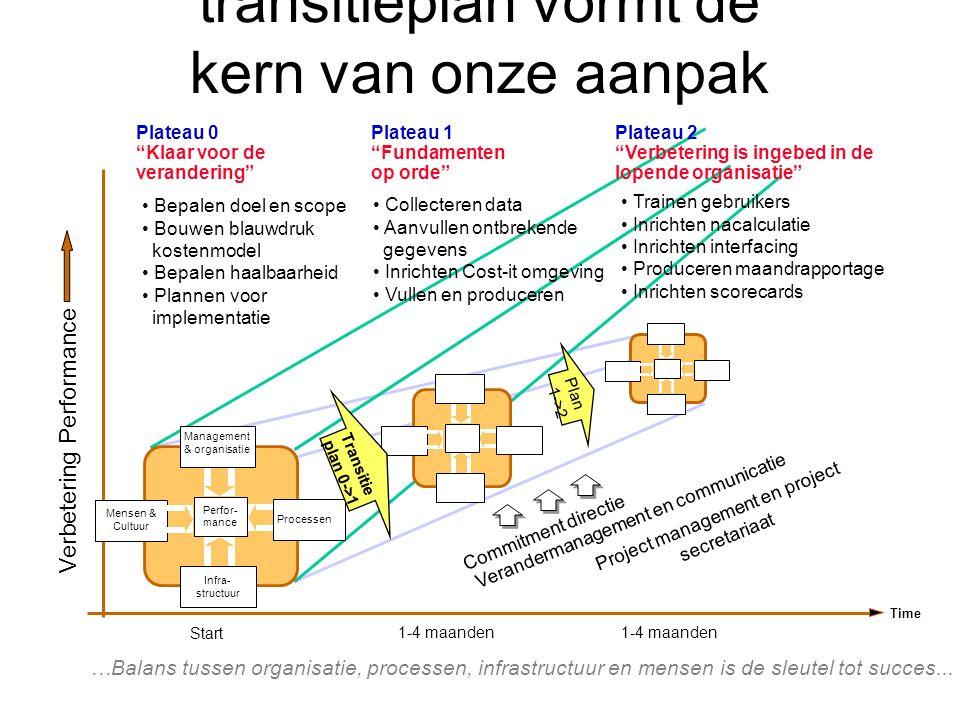 Een gebalanceerd transitieplan vormt de kern van onze aanpak Time Start 1-4 maanden Verbetering Performance Mensen & Cultuur Perfor- mance Infra- structuur Management & organisatie Processen Transitie plan 0->1 Plan 1->2 Plateau 1 Fundamenten op orde Plateau 2 Verbetering is ingebed in de lopende organisatie Plateau 0 Klaar voor de verandering Bepalen doel en scope Bouwen blauwdruk kostenmodel Bepalen haalbaarheid Plannen voor implementatie Collecteren data Aanvullen ontbrekende gegevens Inrichten Cost-it omgeving Vullen en produceren Trainen gebruikers Inrichten nacalculatie Inrichten interfacing Produceren maandrapportage Inrichten scorecards Project management en project secretariaat Verandermanagement en communicatie Commitment directie …Balans tussen organisatie, processen, infrastructuur en mensen is de sleutel tot succes...