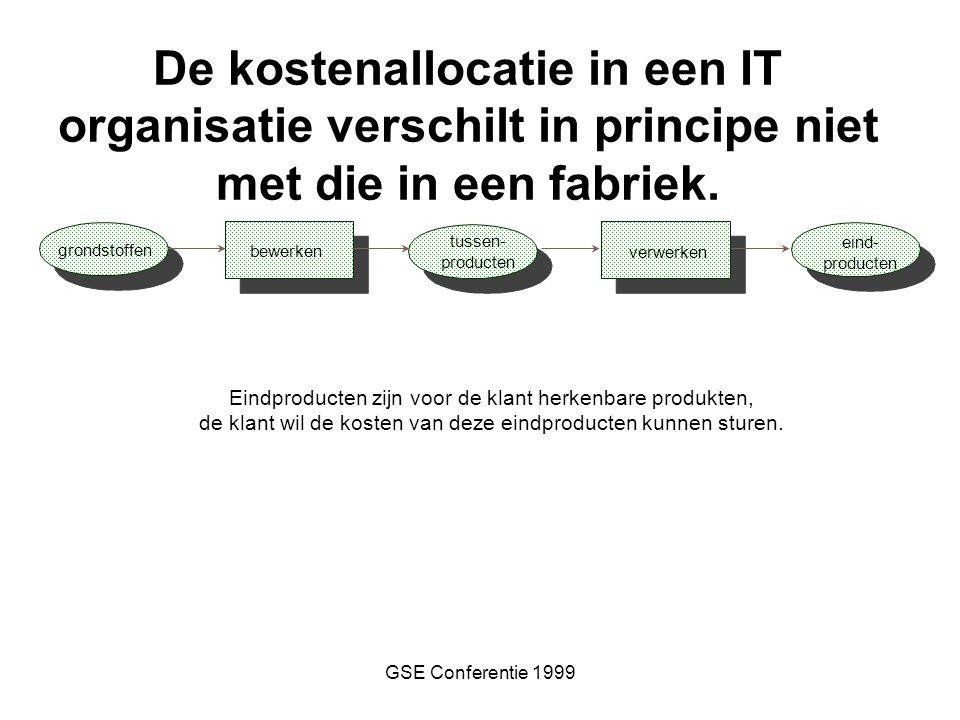 GSE Conferentie 1999 bewerken tussen- producten verwerken eind- producten Eindproducten zijn voor de klant herkenbare produkten, de klant wil de koste