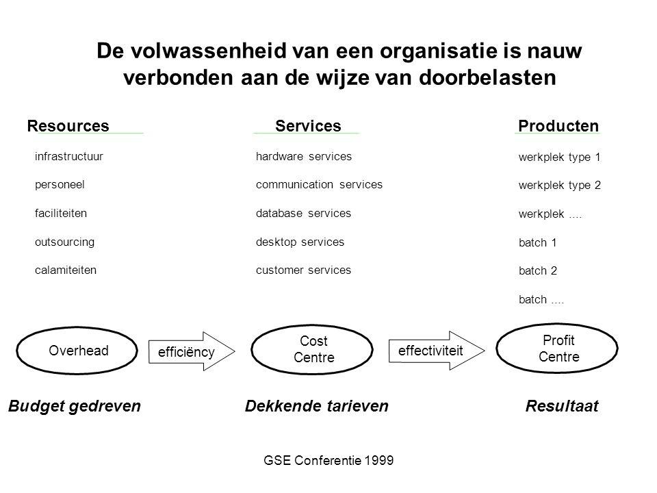 GSE Conferentie 1999 infrastructuur personeel faciliteiten outsourcing calamiteiten ResourcesServicesProducten hardware services communication service