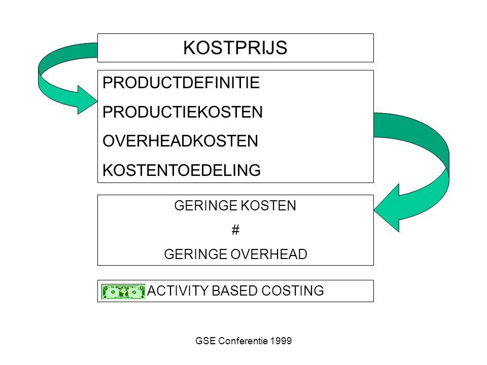 GSE Conferentie 1999 KOSTPRIJS PRODUCTDEFINITIE PRODUCTIEKOSTEN OVERHEADKOSTEN KOSTENTOEDELING GERINGE KOSTEN # GERINGE OVERHEAD ACTIVITY BASED COSTIN