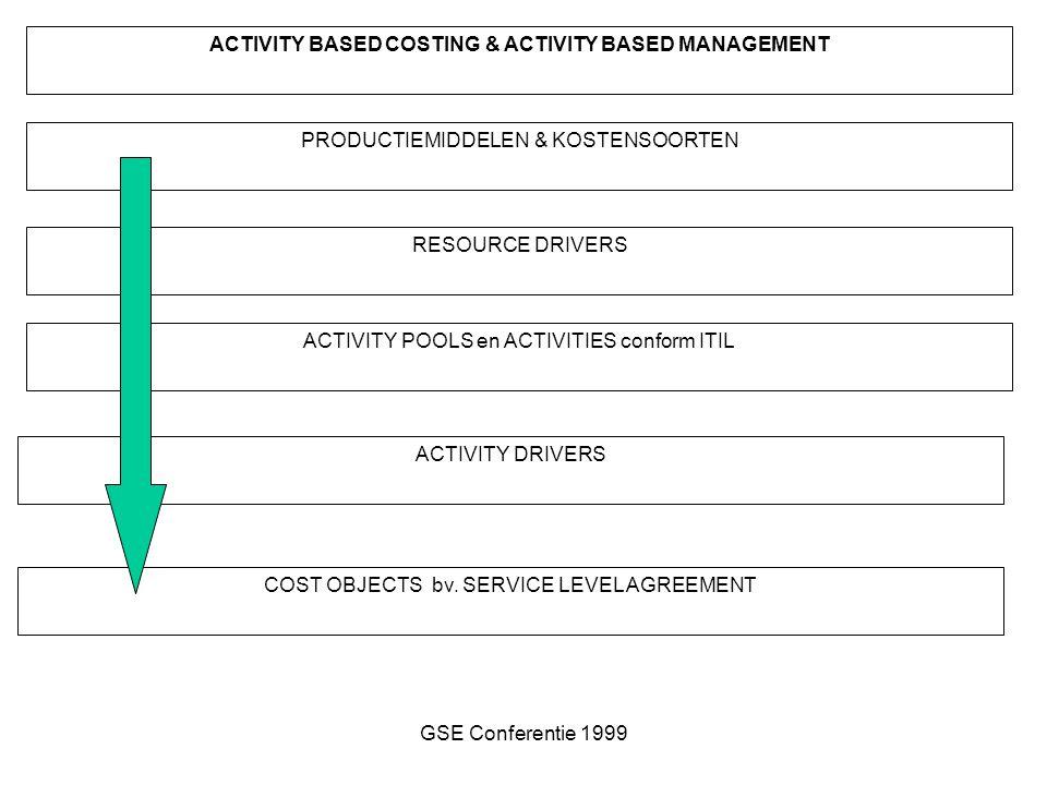 GSE Conferentie 1999 ACTIVITY BASED COSTING & ACTIVITY BASED MANAGEMENT PRODUCTIEMIDDELEN & KOSTENSOORTEN RESOURCE DRIVERS ACTIVITY POOLS en ACTIVITIES conform ITIL ACTIVITY DRIVERS COST OBJECTS bv.