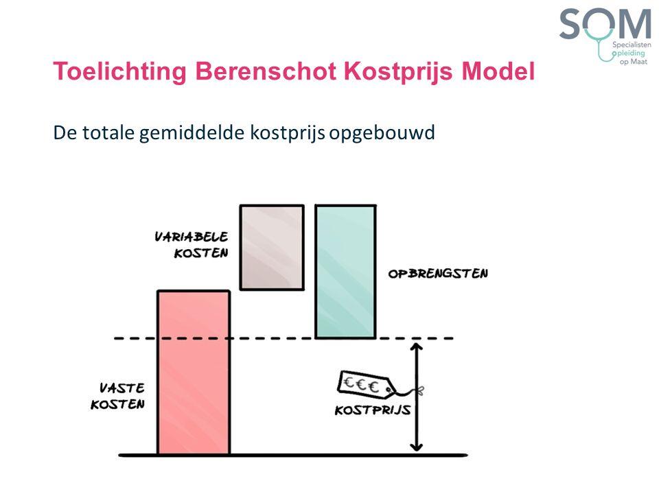 Toelichting Berenschot Kostprijs Model De totale gemiddelde kostprijs opgebouwd