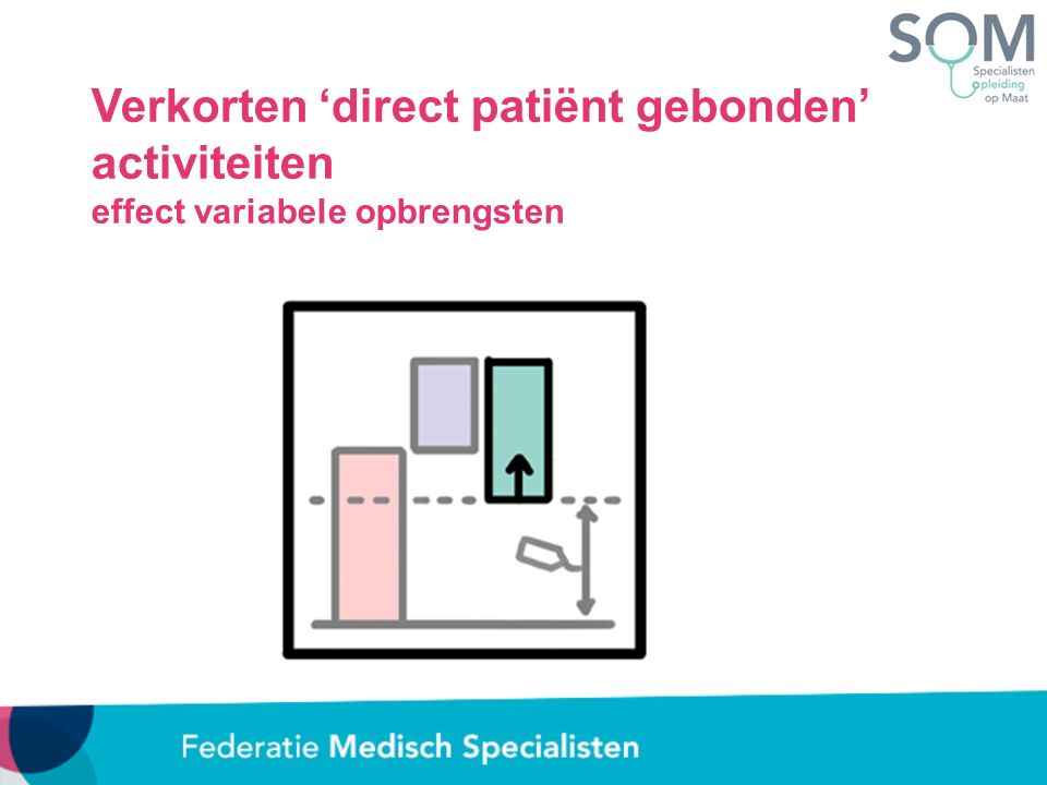 Verkorten 'direct patiënt gebonden' activiteiten effect variabele opbrengsten