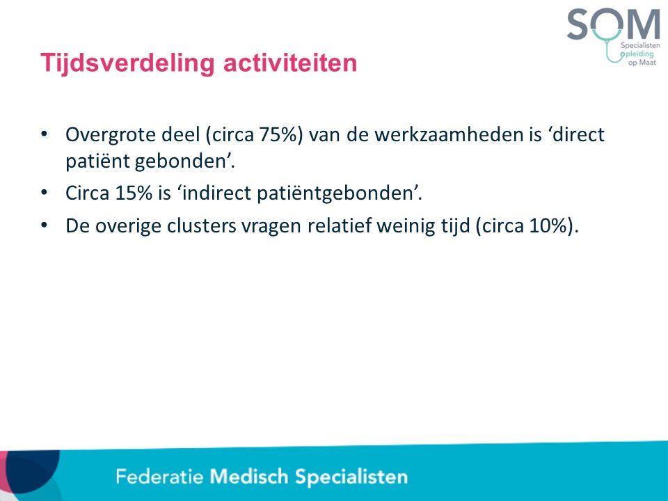 Tijdsverdeling activiteiten Overgrote deel (circa 75%) van de werkzaamheden is 'direct patiënt gebonden'. Circa 15% is 'indirect patiëntgebonden'. De