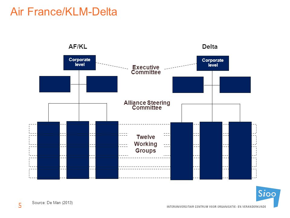 5 Alliance Steering Committee AF/KL Corporate level Delta Corporate level Executive Committee Twelve Working Groups Source: De Man (2013) Air France/KLM-Delta