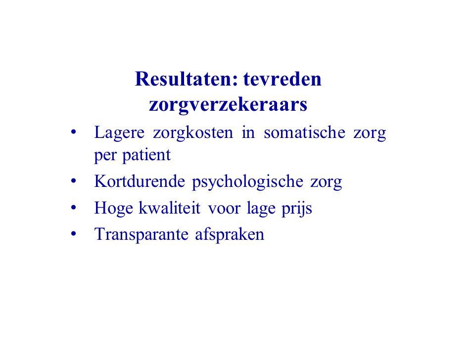 Resultaten: tevreden zorgverzekeraars Lagere zorgkosten in somatische zorg per patient Kortdurende psychologische zorg Hoge kwaliteit voor lage prijs Transparante afspraken