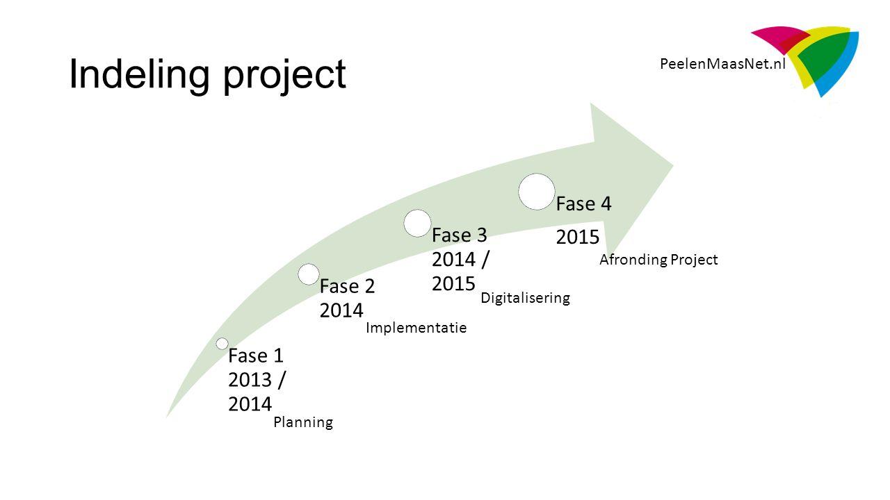 Fase 1 2013 / 2014 Fase 2 2014 Fase 3 2014 / 2015 Fase 4 2015 PeelenMaasNet.nl Indeling project Afronding Project Digitalisering Implementatie Planning