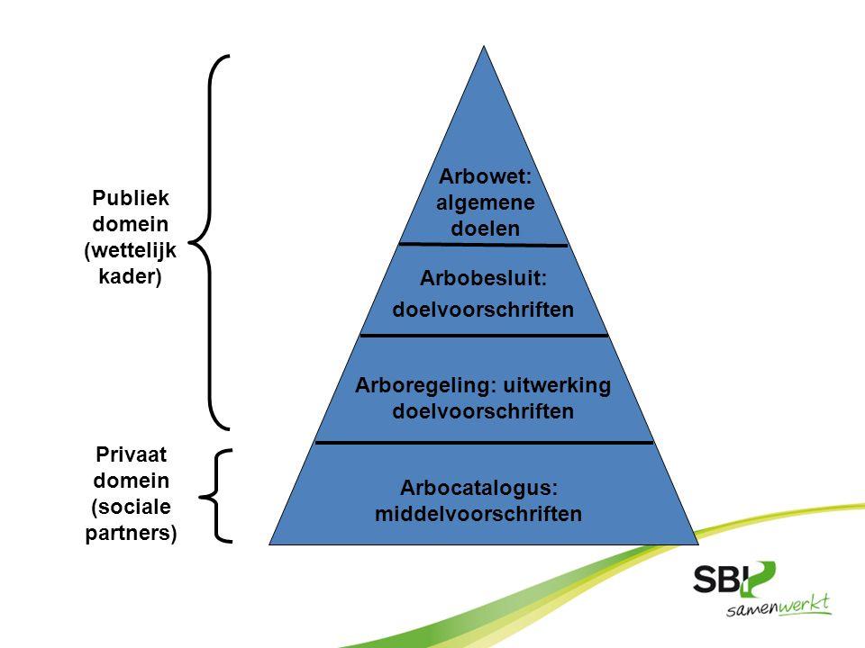 Arbowet: algemene doelen Arbobesluit: doelvoorschriften Arbocatalogus: middelvoorschriften Arboregeling: uitwerking doelvoorschriften Publiek domein (
