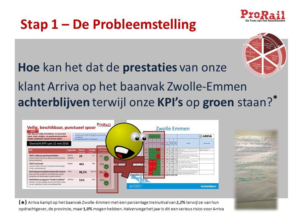 Hoe kan het dat de prestaties van onze klant Arriva op het baanvak Zwolle-Emmen achterblijven terwijl onze KPI's op groen staan? * Stap 1 – De Problee