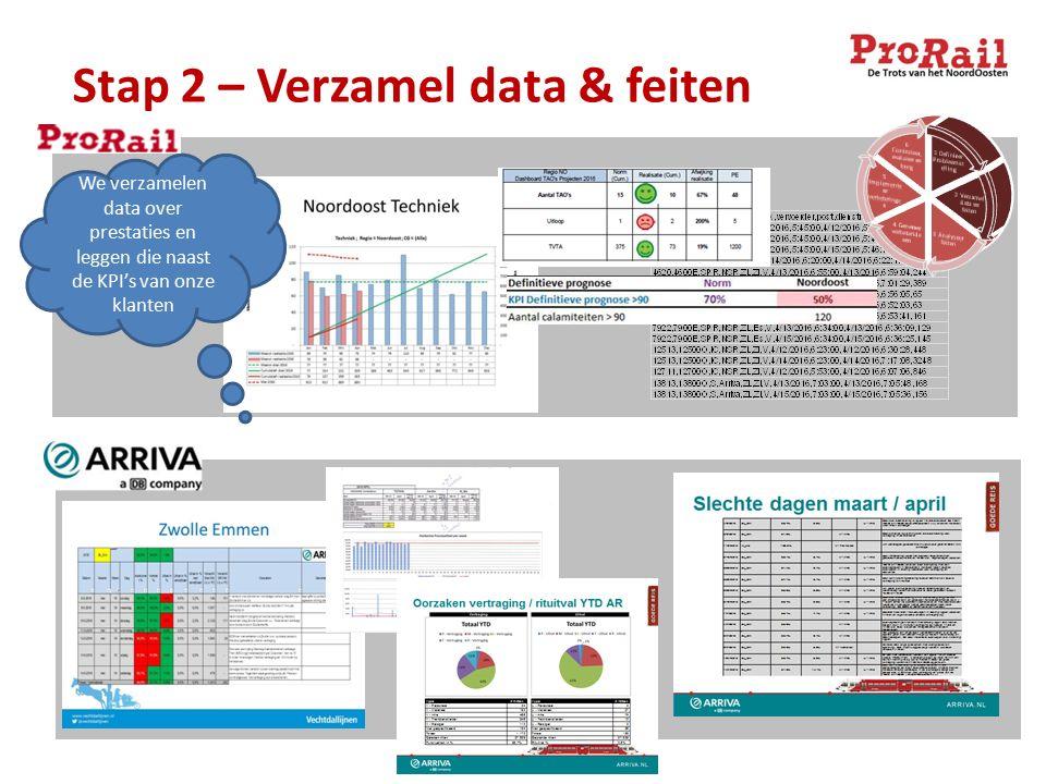 Stap 2 – Verzamel data & feiten We verzamelen data over prestaties en leggen die naast de KPI's van onze klanten