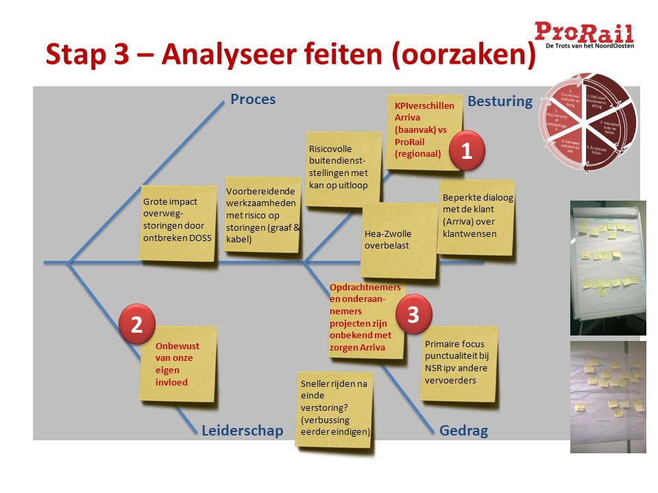 Stap 3 – Analyseer feiten (oorzaken) LeiderschapGedrag Proces Besturing Voorbereidende werkzaamheden met risico op storingen (graaf & kabel) Opdrachtn