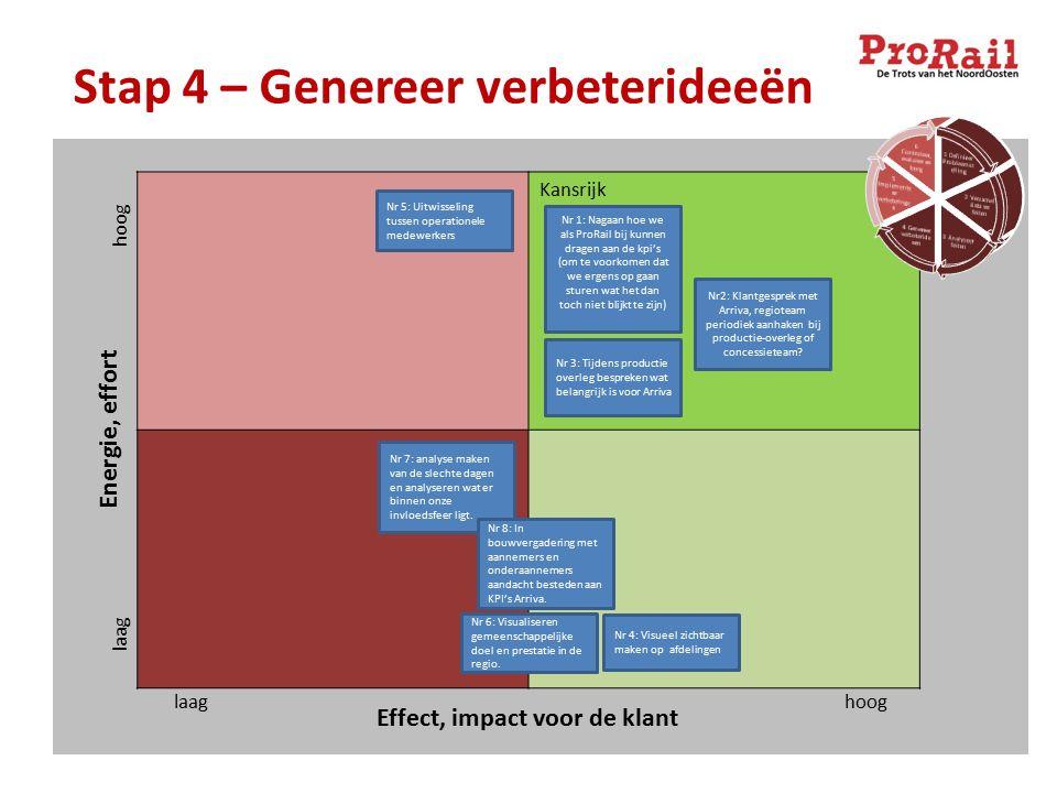 Stap 4 – Genereer verbeterideeën Kansrijk Energie, effort Effect, impact voor de klant laag hoog Nr 1: Nagaan hoe we als ProRail bij kunnen dragen aan