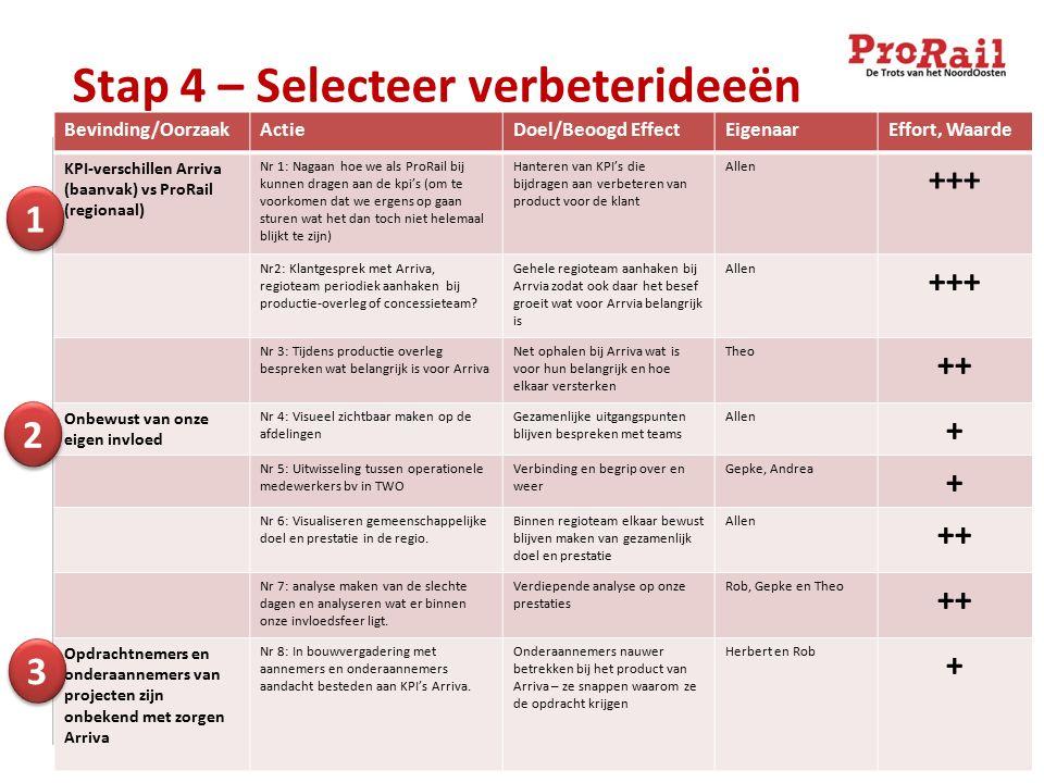 Stap 4 – Selecteer verbeterideeën Bevinding/OorzaakActieDoel/Beoogd EffectEigenaarEffort, Waarde KPI-verschillen Arriva (baanvak) vs ProRail (regionaal) Nr 1: Nagaan hoe we als ProRail bij kunnen dragen aan de kpi's (om te voorkomen dat we ergens op gaan sturen wat het dan toch niet helemaal blijkt te zijn) Hanteren van KPI's die bijdragen aan verbeteren van product voor de klant Allen +++ Nr2: Klantgesprek met Arriva, regioteam periodiek aanhaken bij productie-overleg of concessieteam.