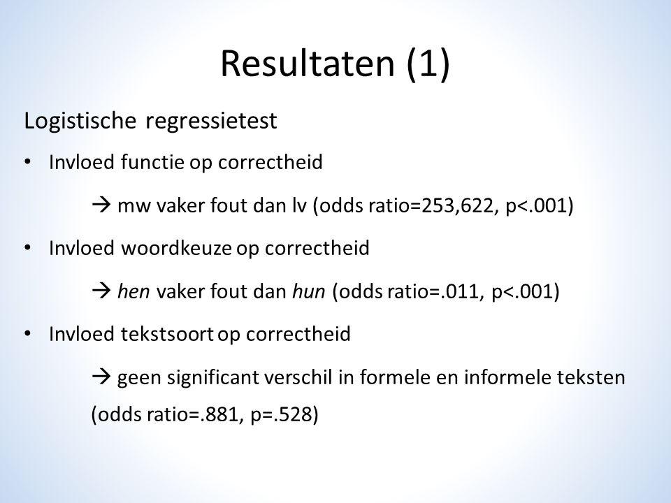 Resultaten (1) Logistische regressietest Invloed functie op correctheid  mw vaker fout dan lv (odds ratio=253,622, p<.001) Invloed woordkeuze op corr